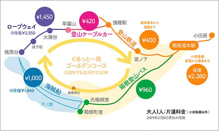 箱根の交通料金一覧